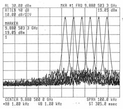 Frequency Channels at 7 KHz Increments